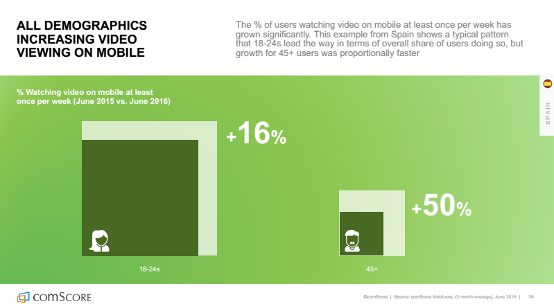 All demographics increasing video viewing on mobile