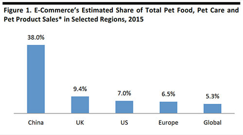 E-commerce's estimated share of total pet food, pet care and pet product sales.